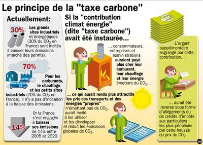 Taxe carbone 2